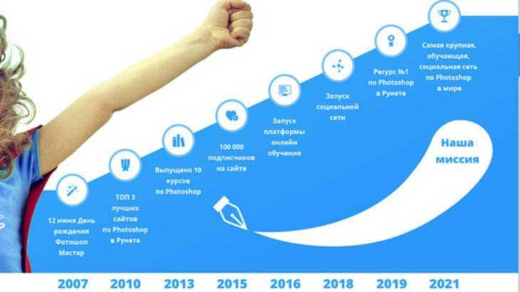 """График """"Этапы развития проекта Фотошоп-Мастер с 2007 по 2021 г."""""""